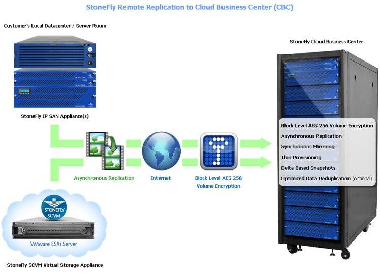 CBC-remote replication