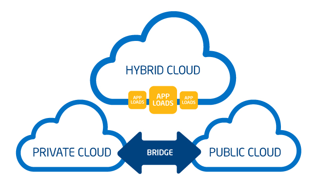 hybrid-cloud_graphics_650x4001