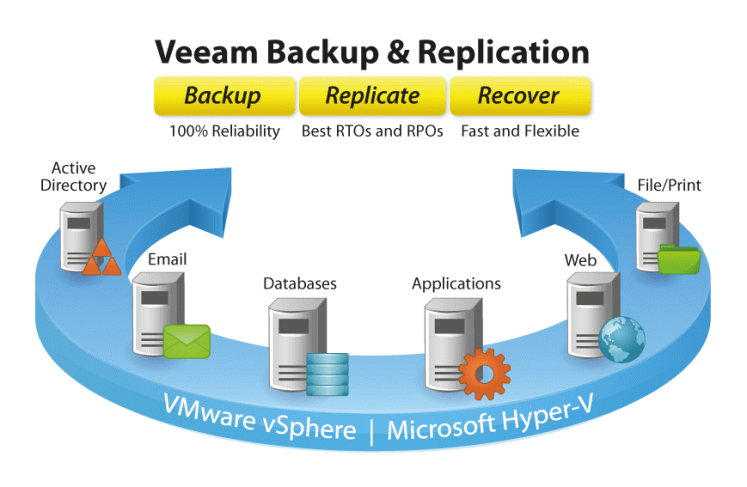 veeam vm backup